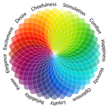 Psychology - How Colors Affect Your Everyday Life