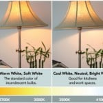 Color Temperature and Interior Lighting