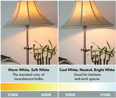 Color Temperature and Interior Lighting