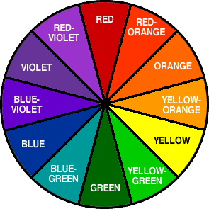 color wheel for best website colors