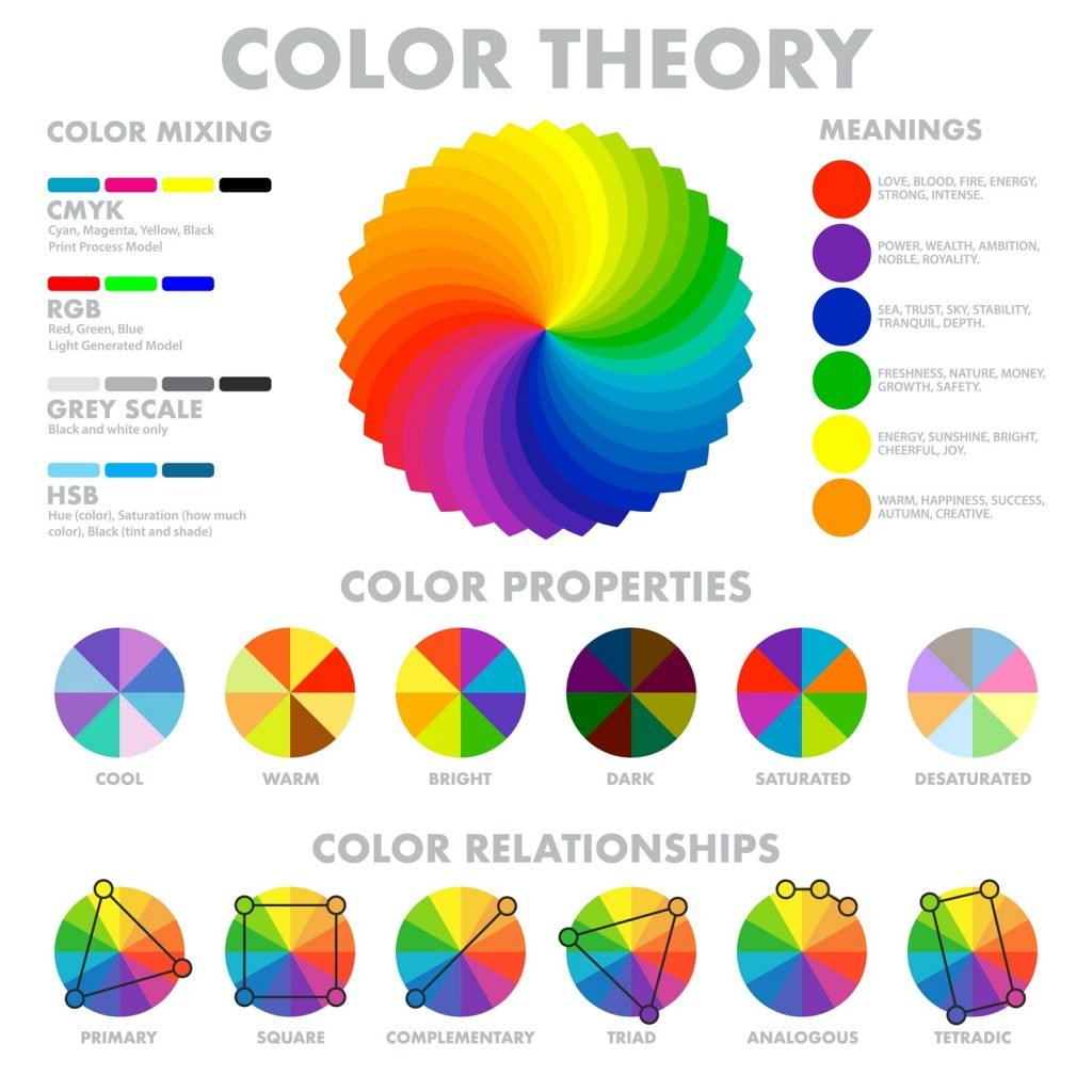 Color theory with multicolored wheel and mixing schemes illustration