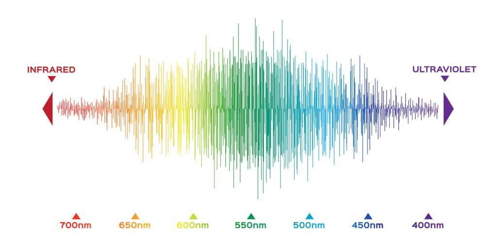 Color light spectrum from infrared to ultraviolet