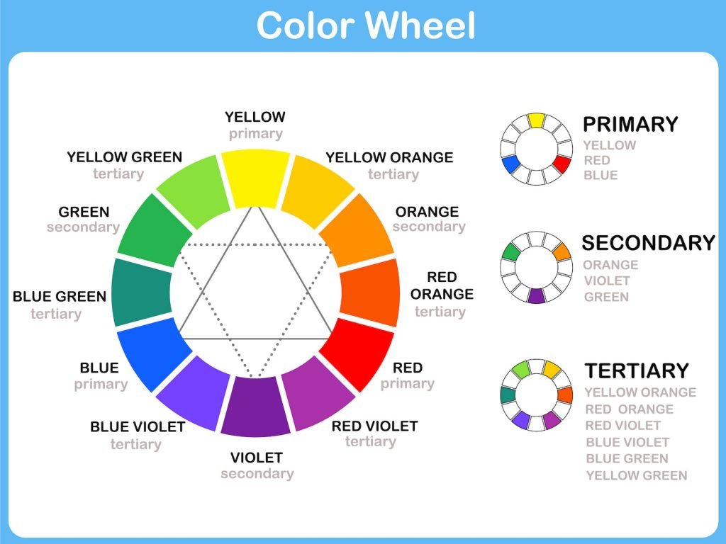 Overview chart with color wheel, primary, secondary, and tertiary colors