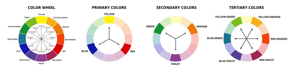 Illustration of color wheel terms