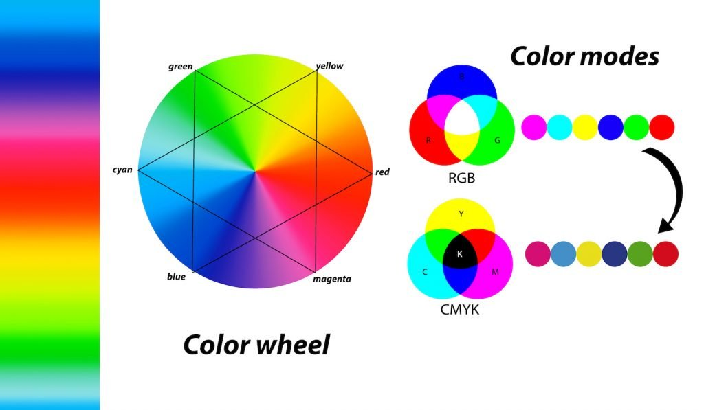 Mixing colors using the color wheel and different color modes