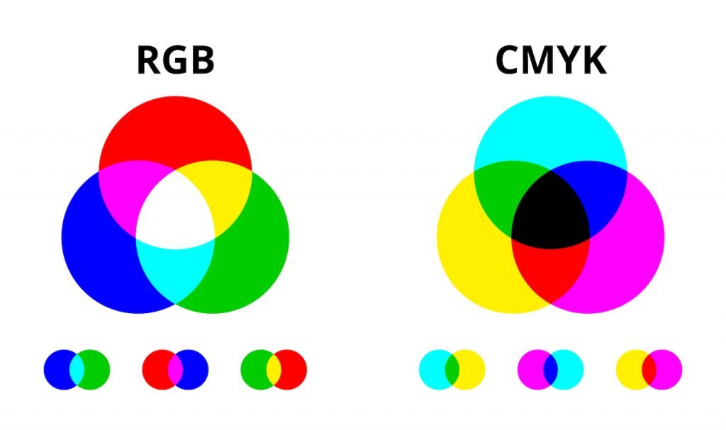 RGB and CMYK Color Wheels