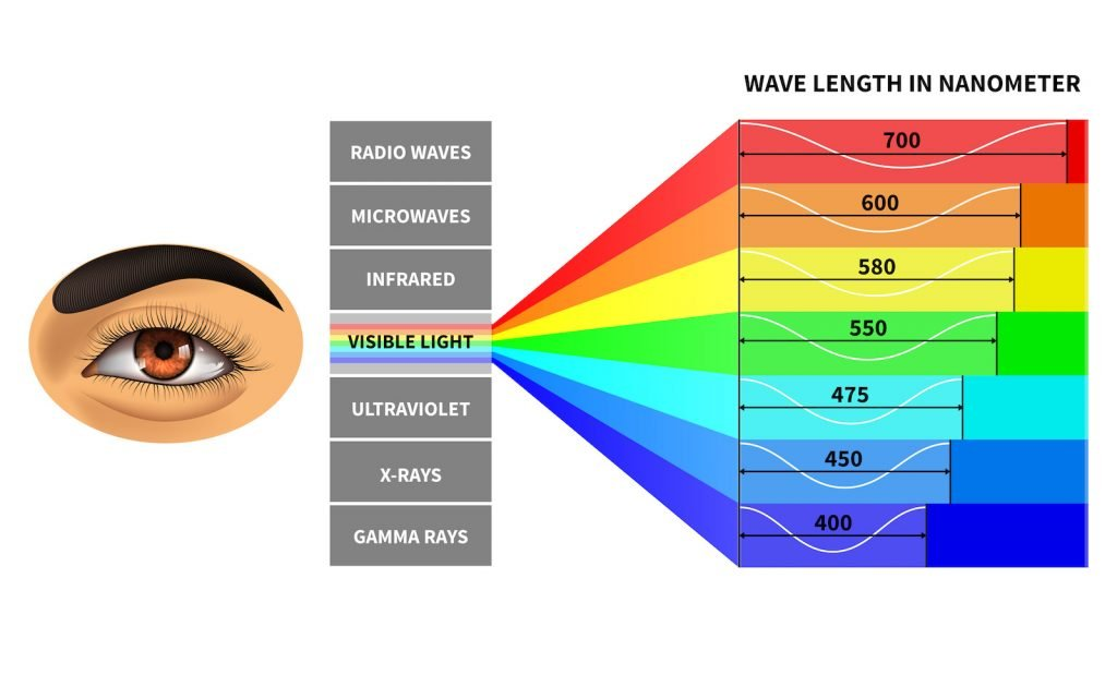 Visible light spectrum for the human eye