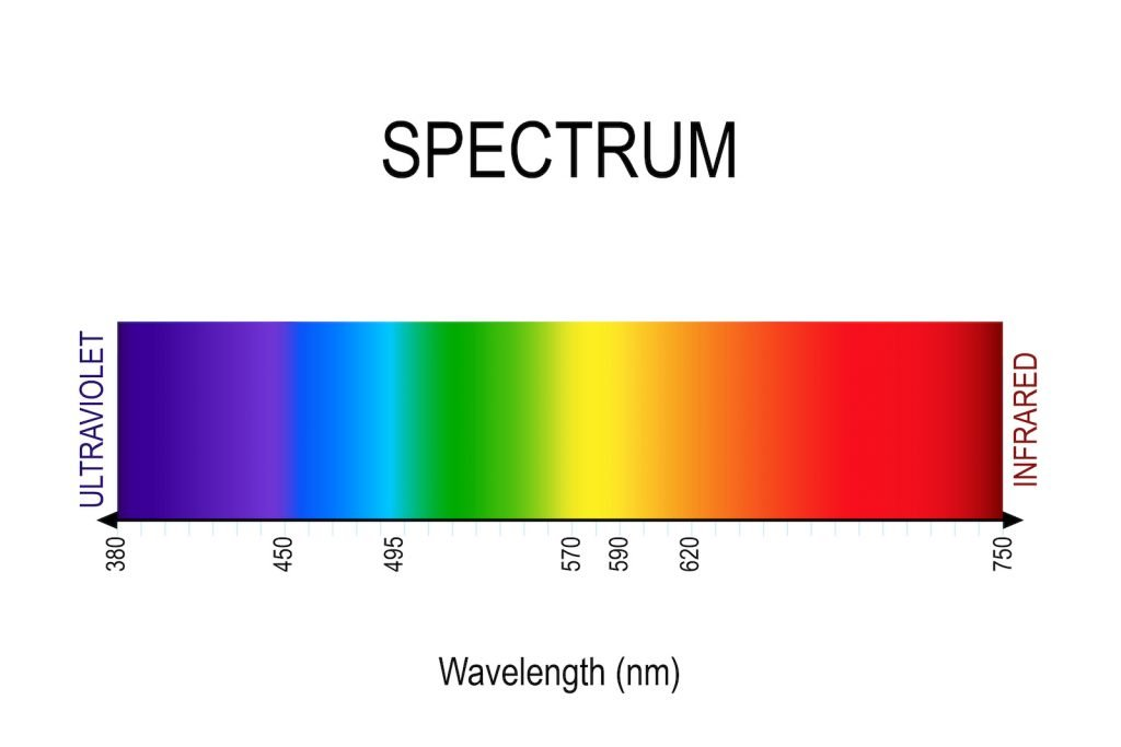 Illustration of the visible light color spectrum