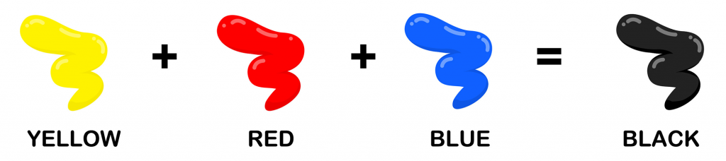 Illustration shows how yellow, red and blue combined makes black color