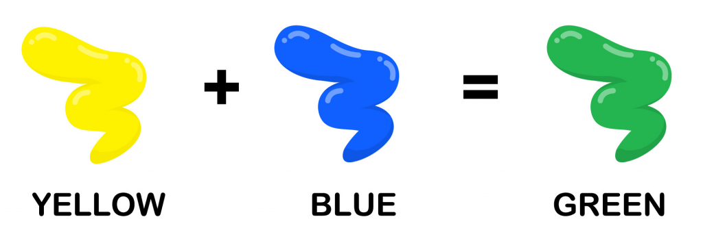 Illustration shows how yellow and blue combined makes green color