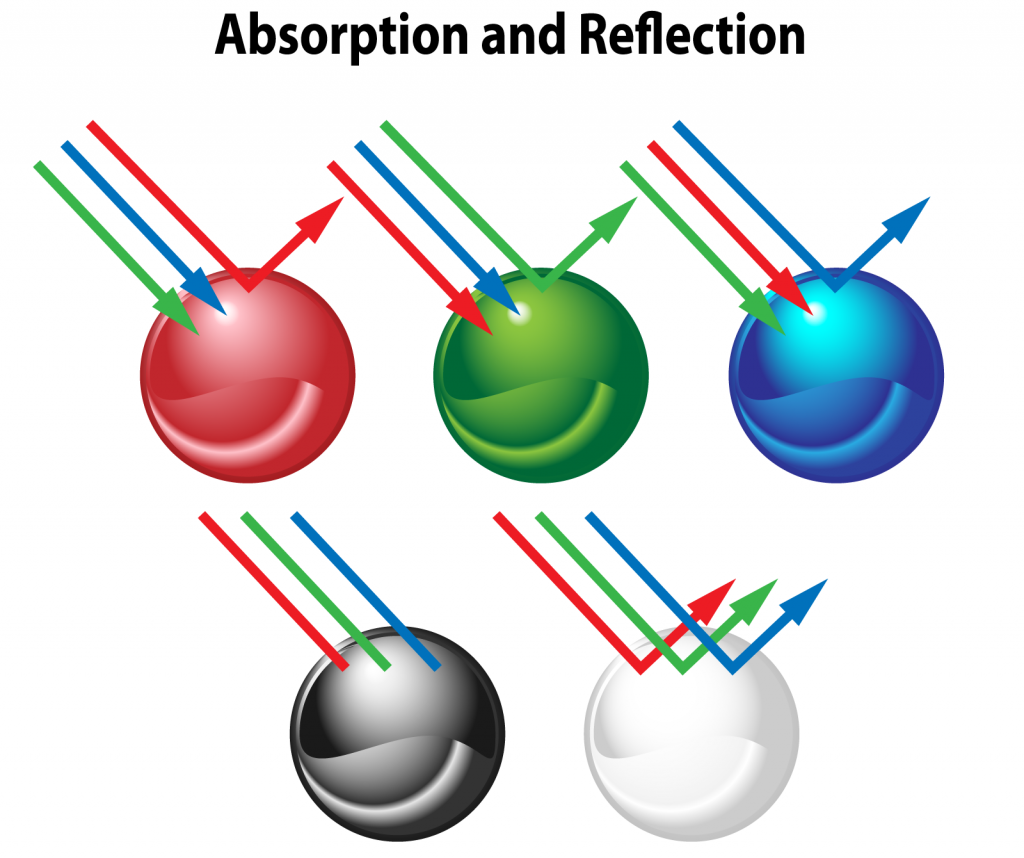 Absorption and reflection of light from different colors
