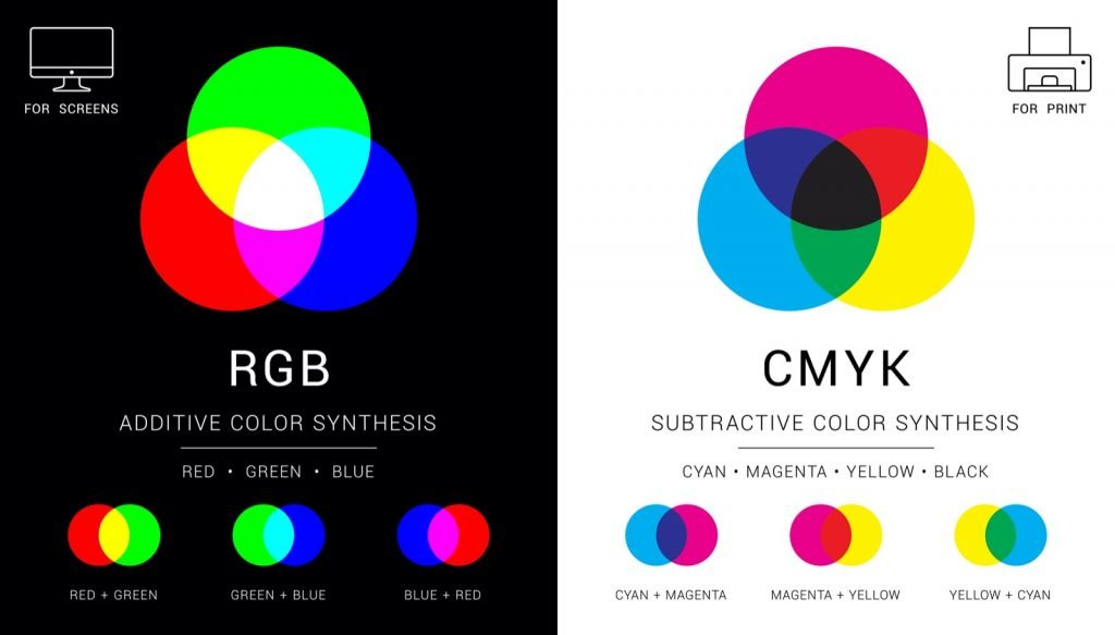 RGB and CMYK color mixing diagram with additive and subtractive colors