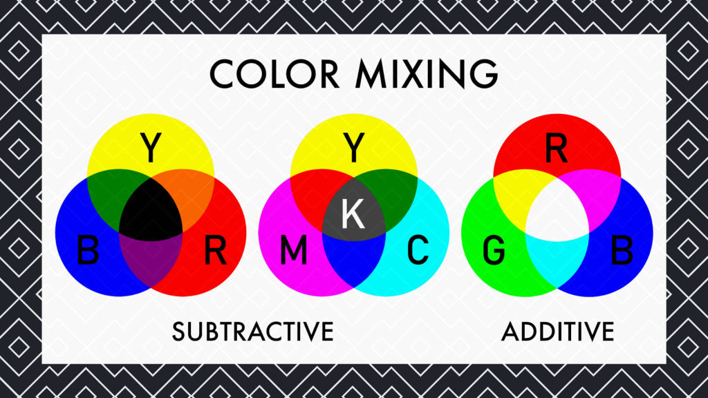 Illustration of additive and subtractive color mixing models