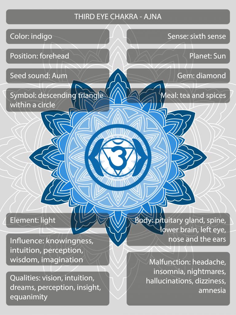 Ajna third eye chakra symbols and meanings