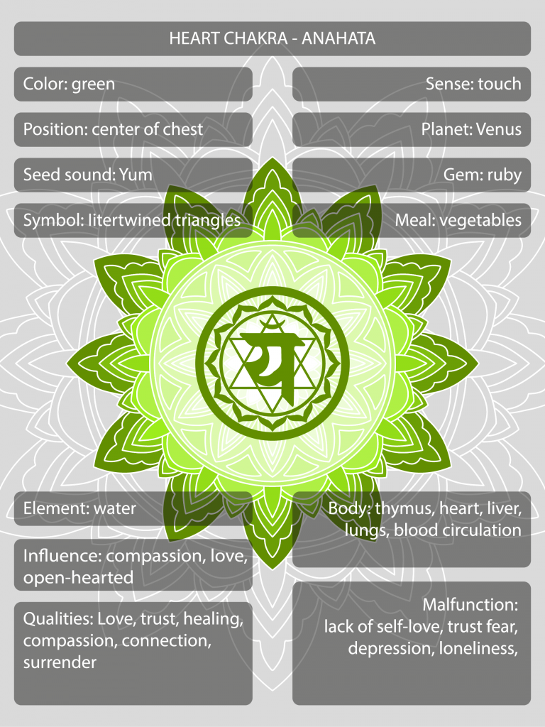 Anahata heart chakra symbols and meanings