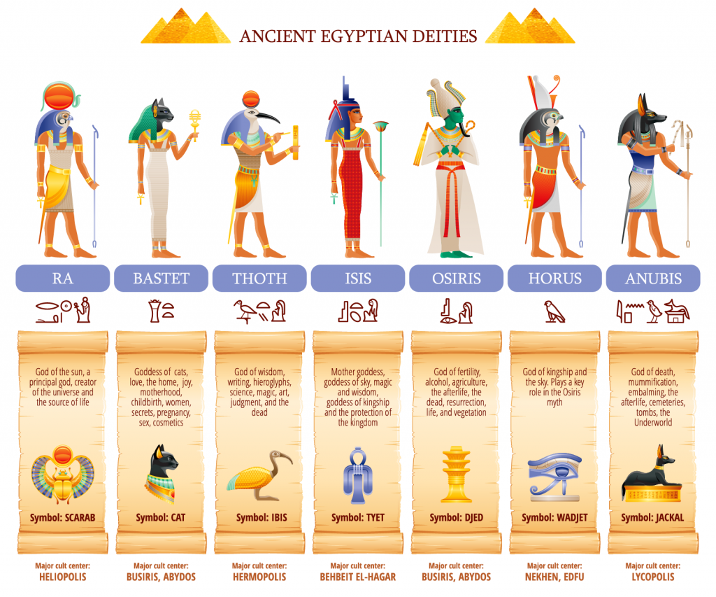 Ancient Egyptian deities infographic