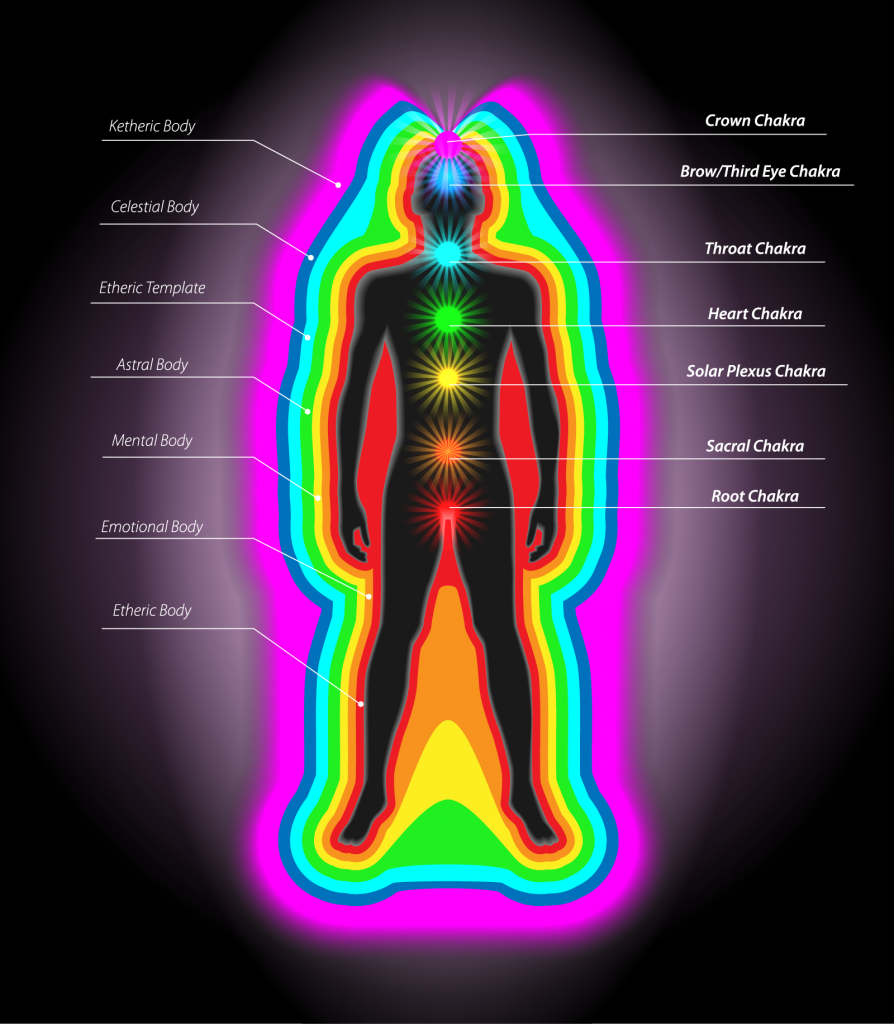 Overview of Auras and Chakras and their colors