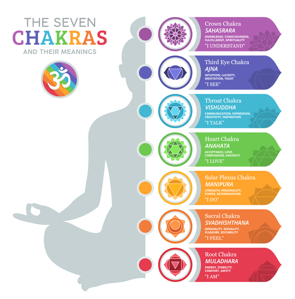 Chakra Colors - The 7 Chakras and Their Meanings