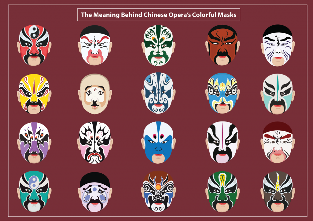 Illustration of Chinese opera mask colors with different styles of masks