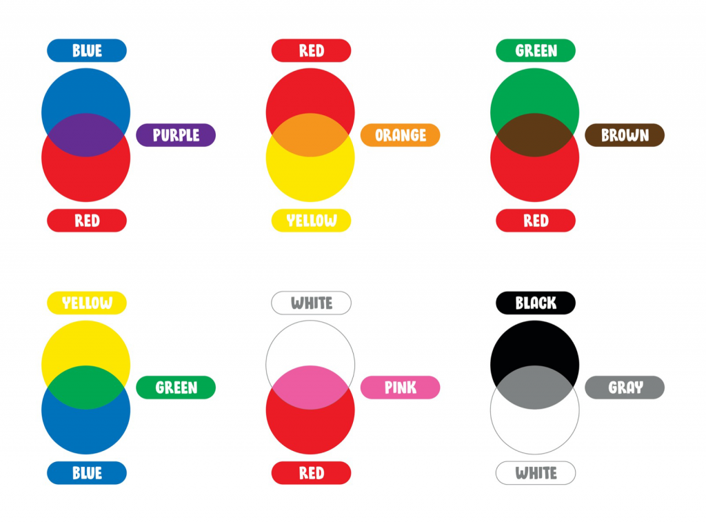 Color mixing illustration that shows how to make different colors