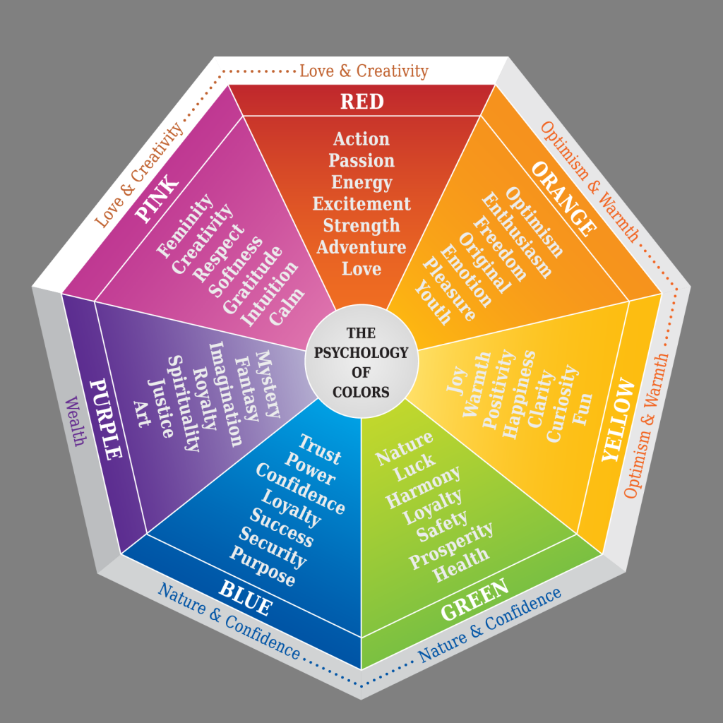 Color psychology symbolism wheel