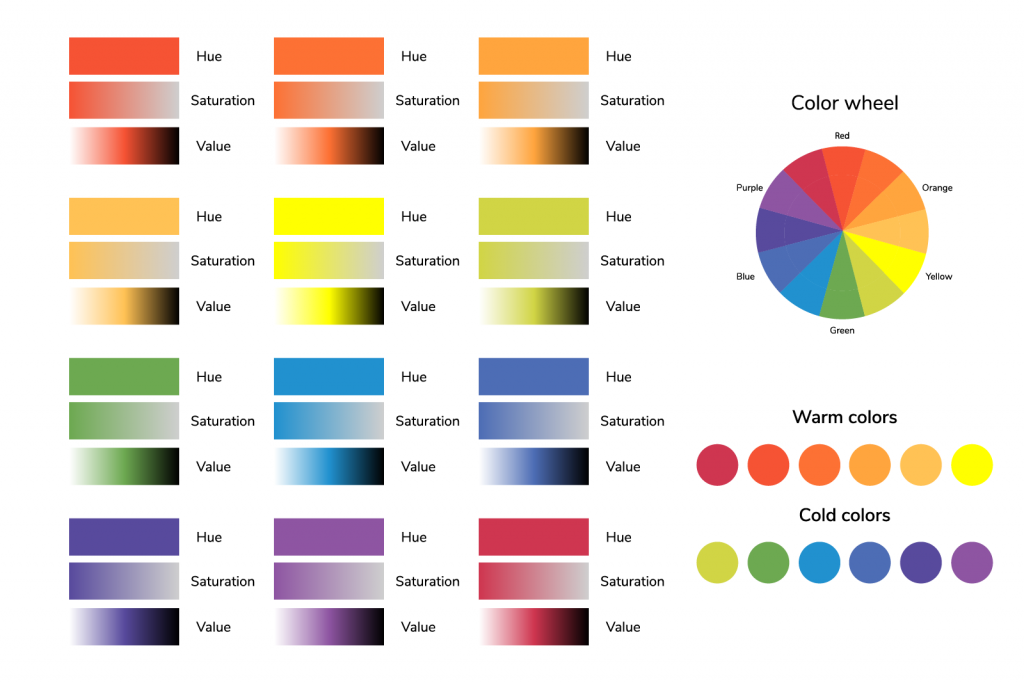 Infographic of color circle, hue, saturation, value and temperature