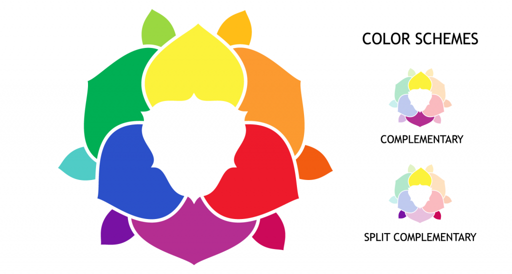 Illustration of complementary and split-complementary color wheels