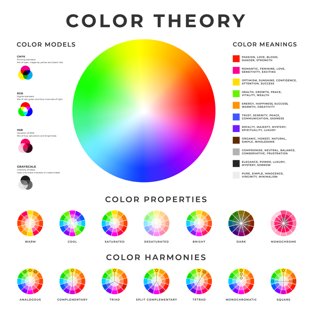 Illustration of color theory models, meanings, properties and harmonies