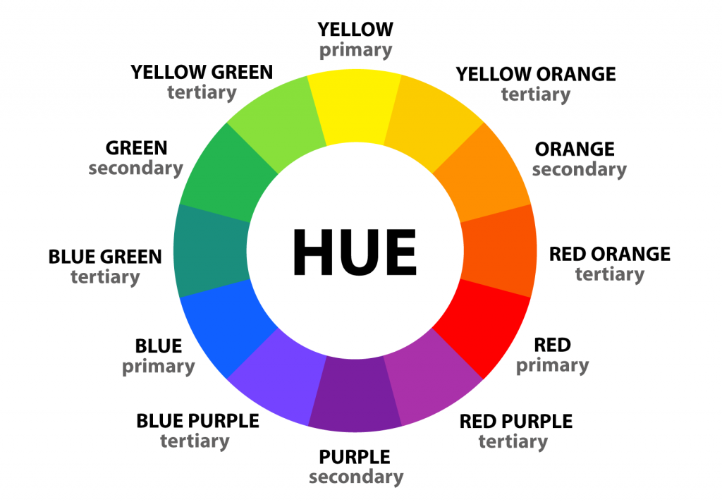 Color wheel with 12 basic pure colors or hues and their names