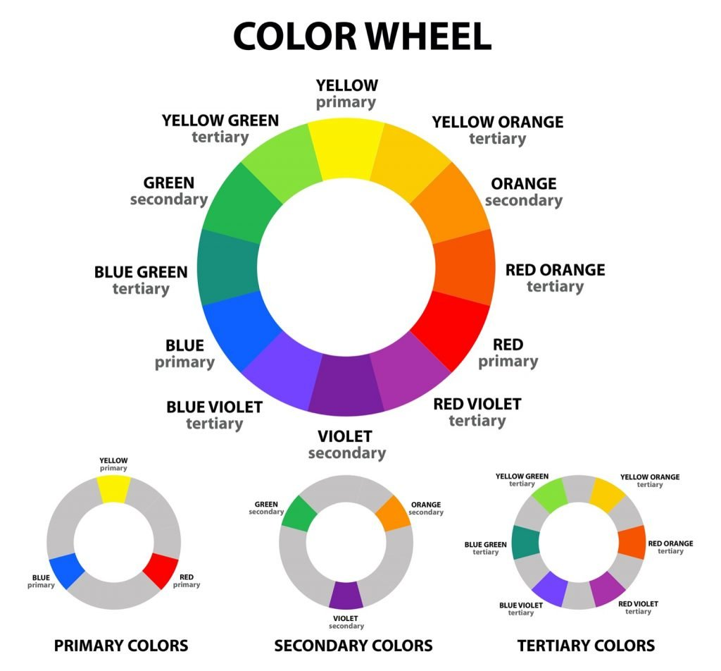 Illustration of color wheel with primary, secondary and tertiary colors