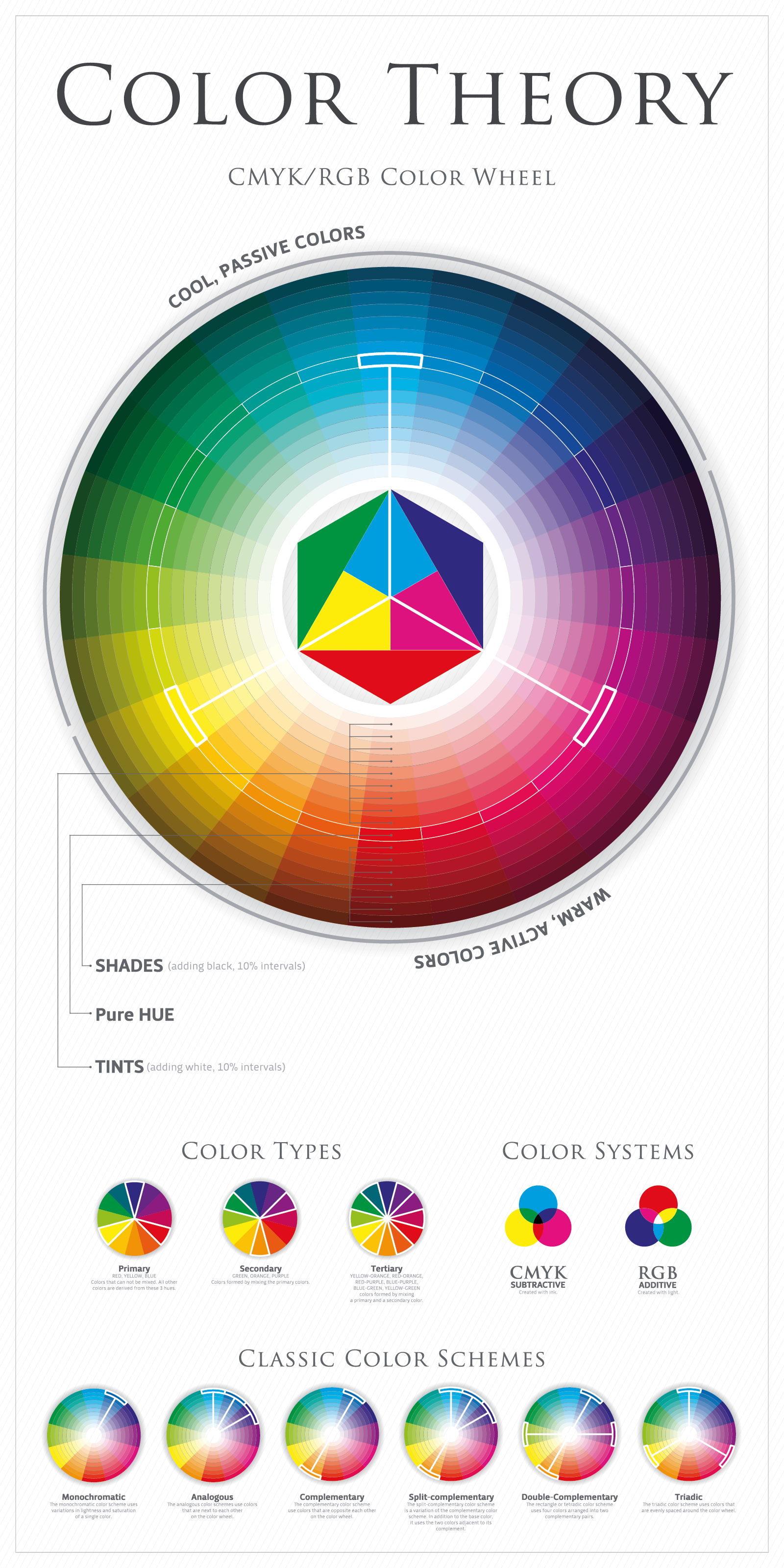 Color theory infographic explaining the color wheel, types, systems and classic color schemes