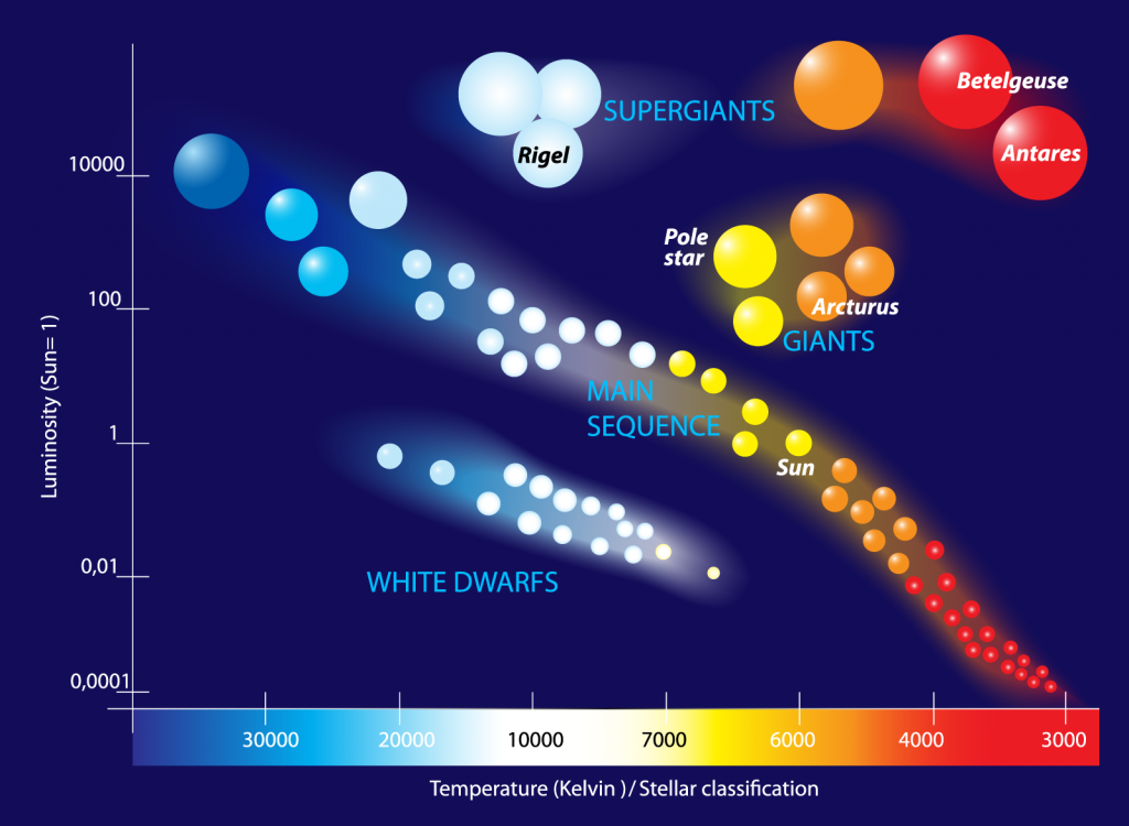 Diagram with temperatures in Kelvin and star colors