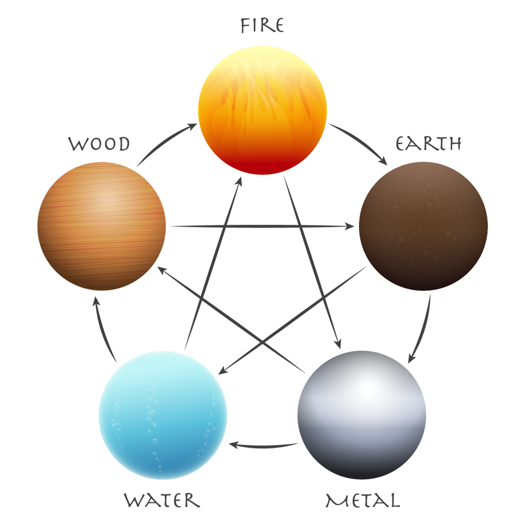 Illustration of the five elements of china: wood, fire, earth, metal and water