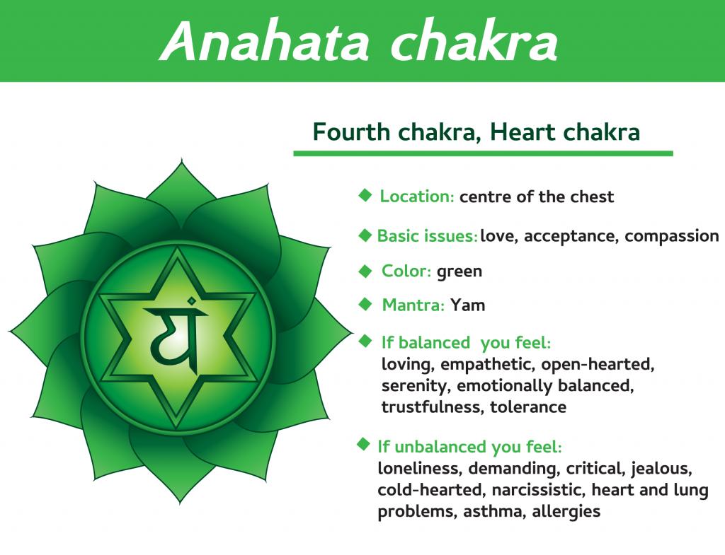 Anahata fourth chakra infographic