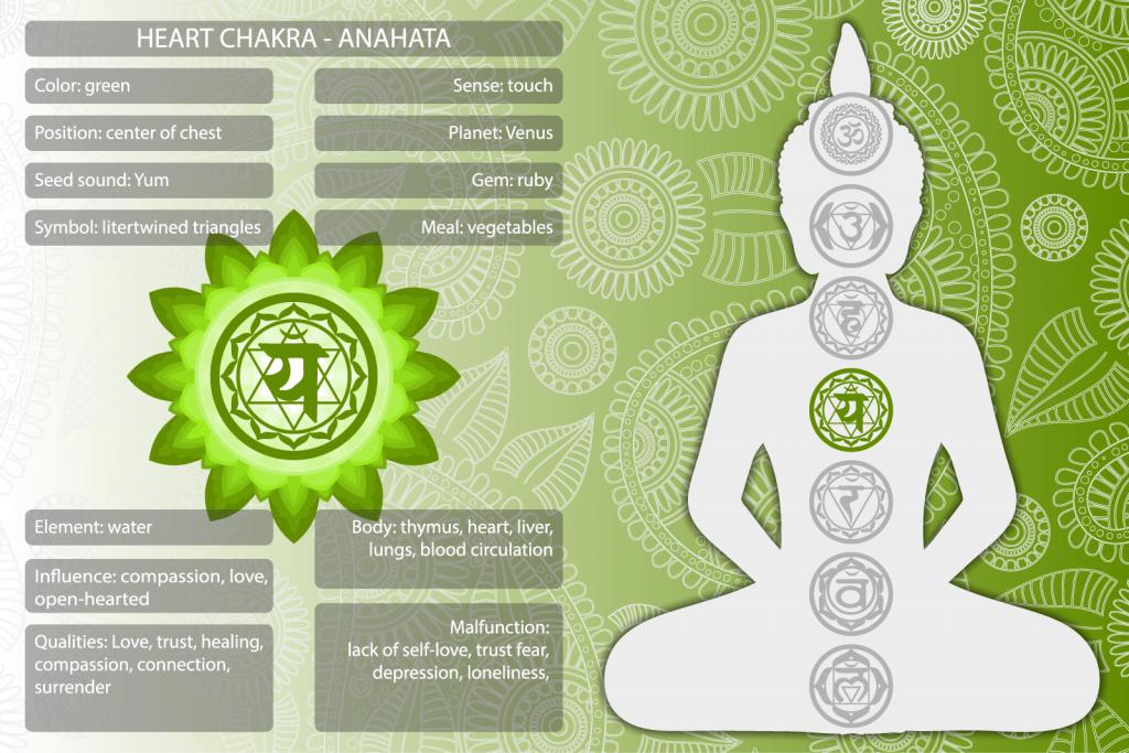 Anahata heart chakra symbols and meanings