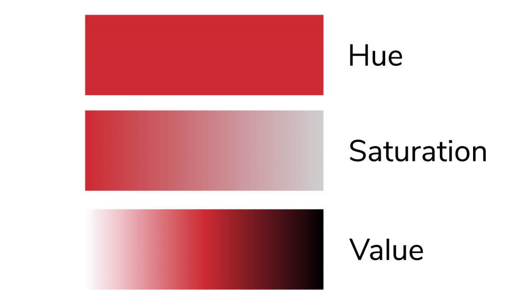 The three qualities that define color: hue, saturation, and value