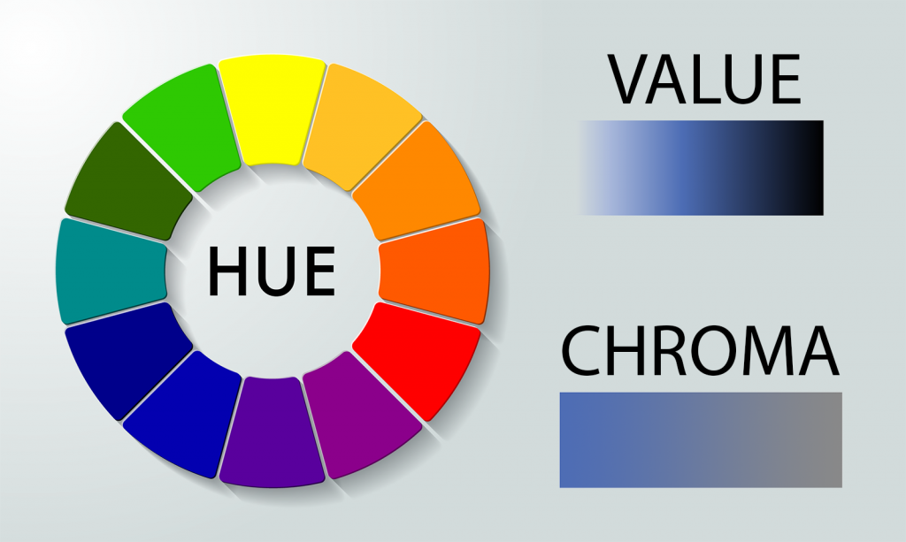 Illustration of hue, value and chroma color qualities