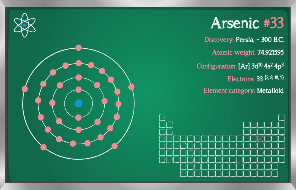 Detailed infographic of the element arsenic