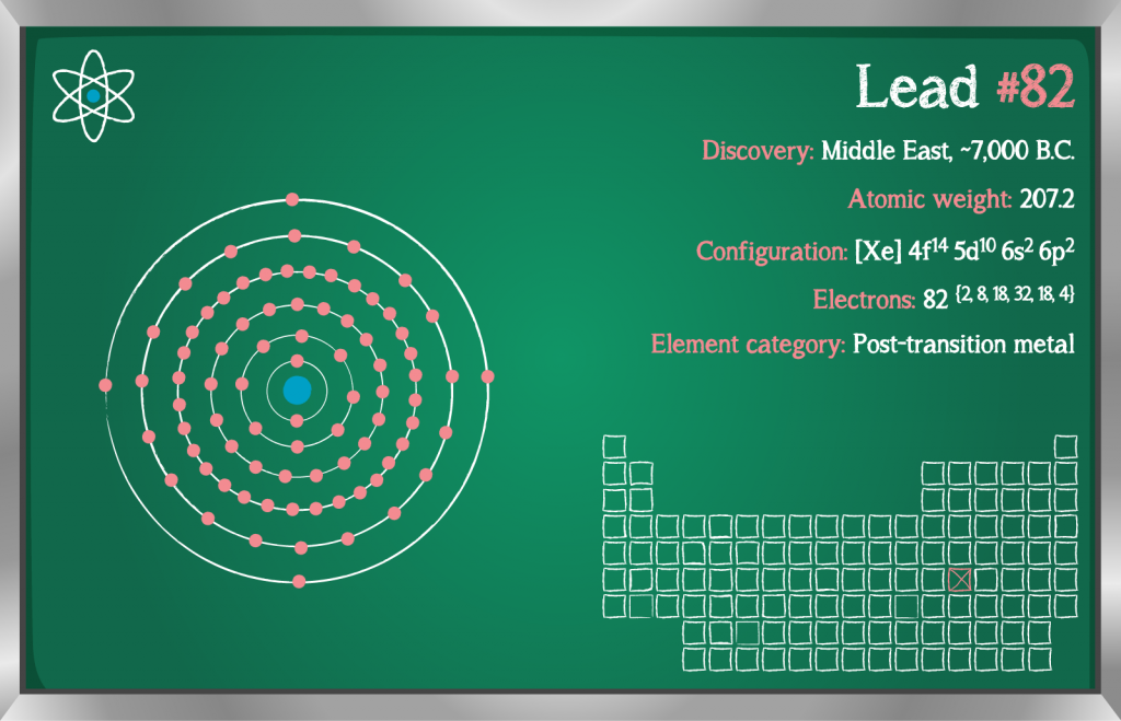Detailed infographic of the element lead