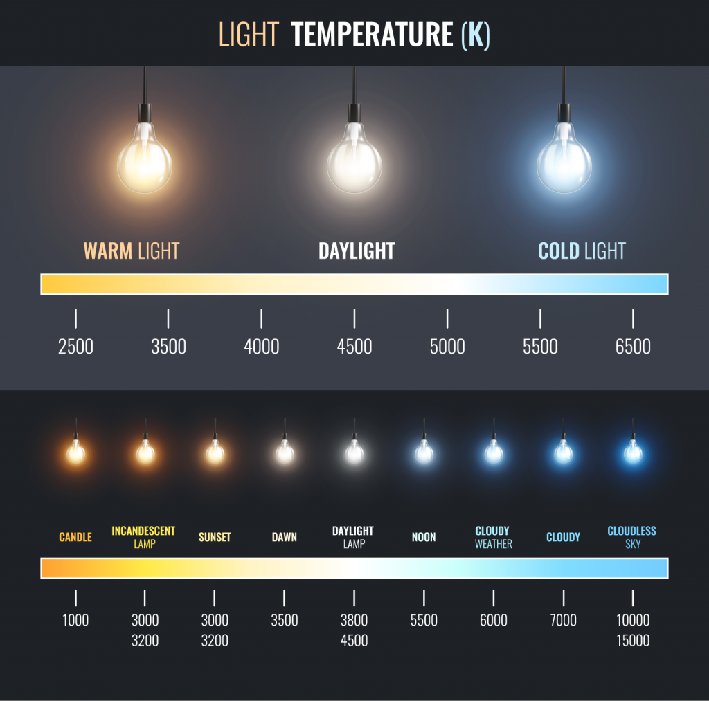 Light temperature scale infographic with different colors of light