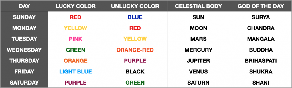 Table with lucky and unlucky colors of the day in Thailand
