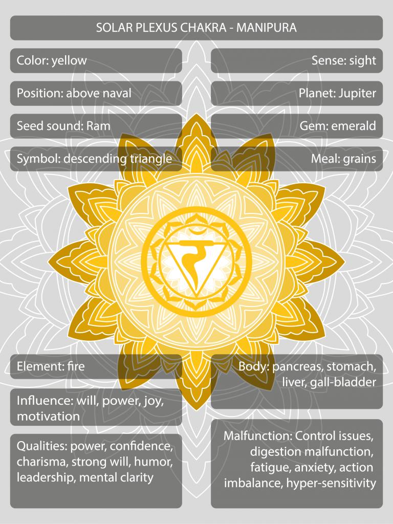 Manipura solar plexus chakra symbols and meanings
