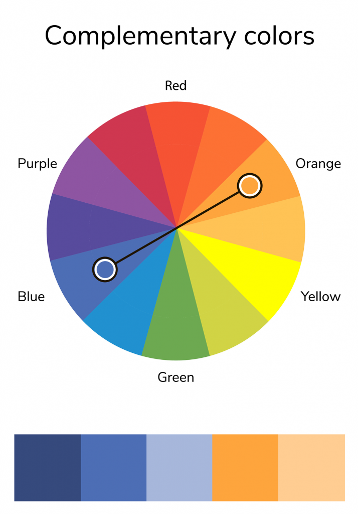 Illustration of color wheel showing complementary colors orange and blue