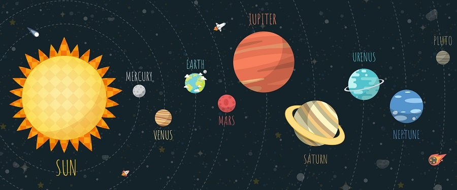 Illustration of the sun and several planets with names