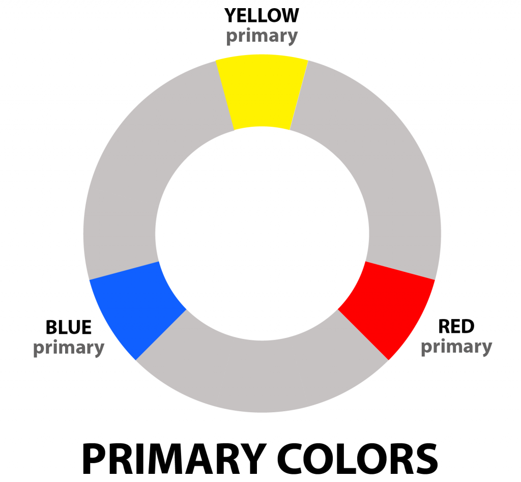 Primary colors highlighted on color wheel