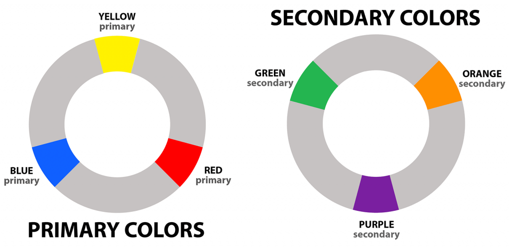 Primary and secondary colors highlighted on color wheels