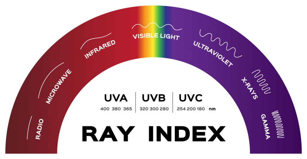 Ray color index infographic with radio, microwave, infrared, visible light, ultraviolet, x-rays and gamma