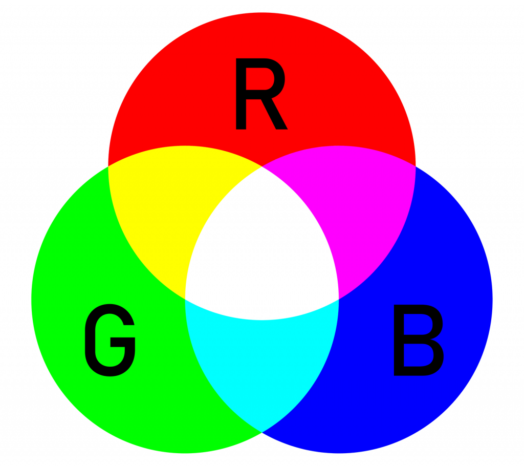 RGB additive color model