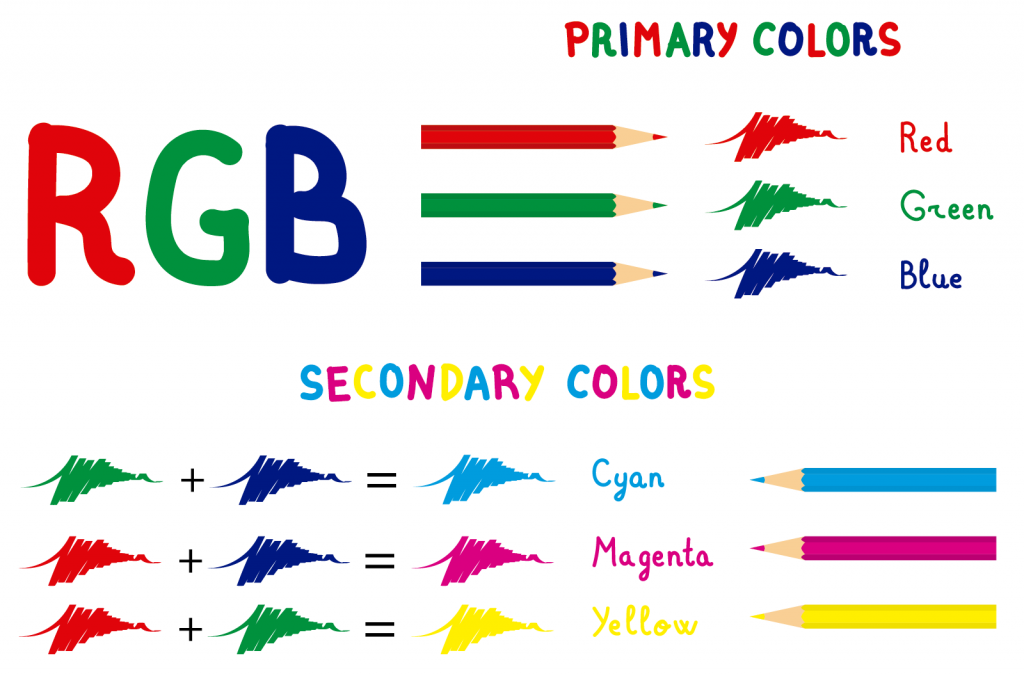 RGB primary colors red, green, blue and secondary colors cyan, magenta, yellow