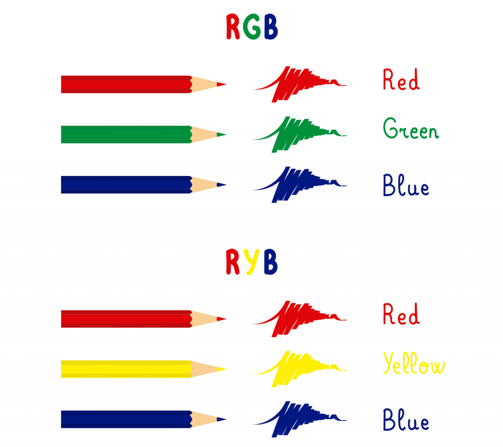 Illustration of RGB and RYB primary colors
